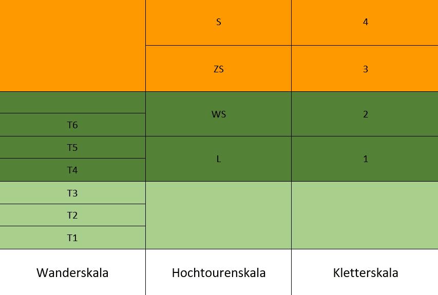 Übersicht Schwierigkeitsskalen